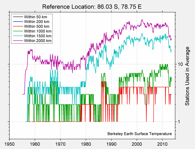 86.03 S, 78.75 E Station Counts