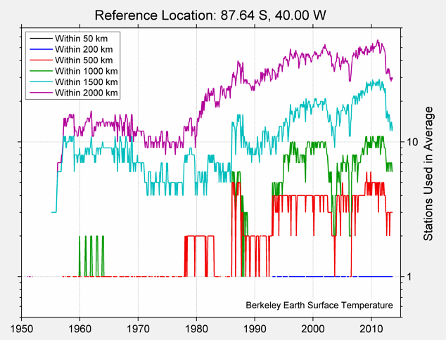 87.64 S, 40.00 W Station Counts