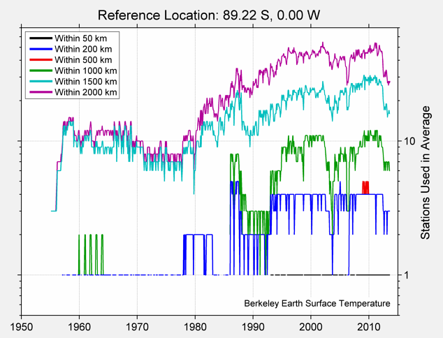 89.22 S, 0.00 W Station Counts