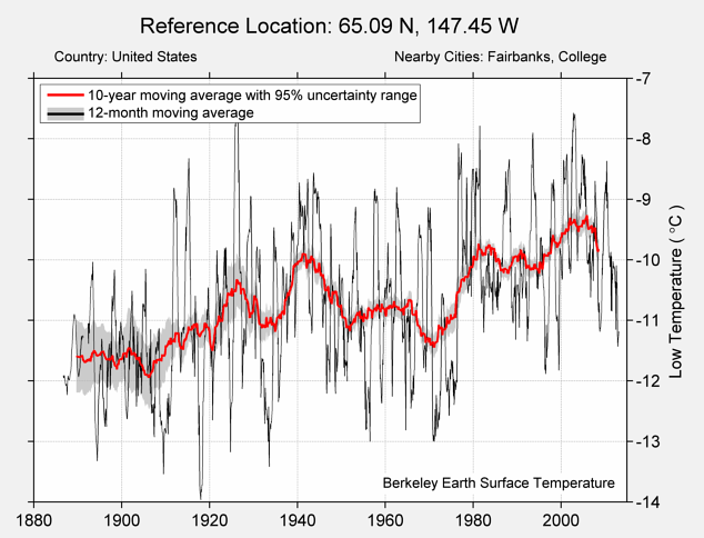 65.09 N, 147.45 W Low Temperature
