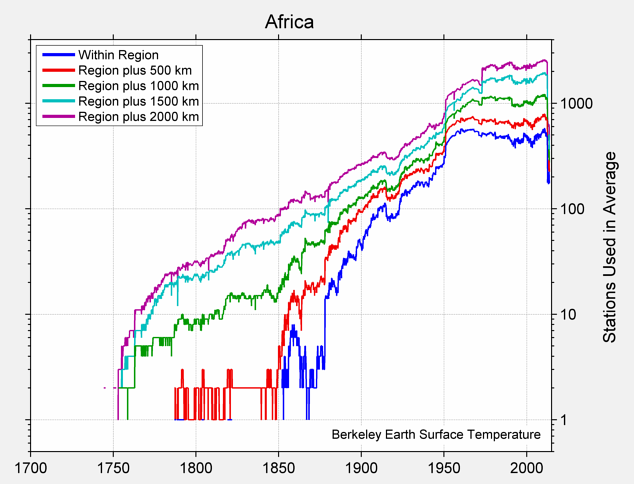 Africa Station Counts