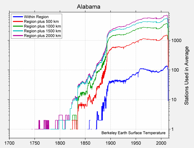 Alabama Station Counts
