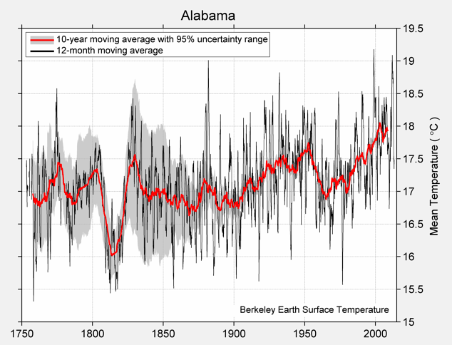 Alabama Mean Temperature