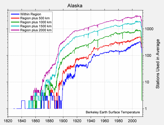 Alaska Station Counts