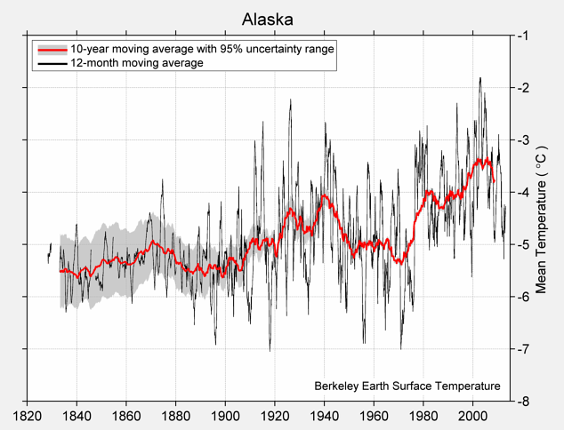 Alaska Mean Temperature