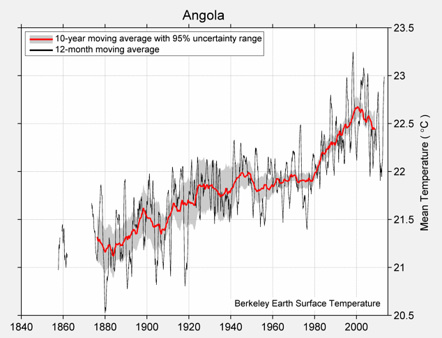 Angola Mean Temperature