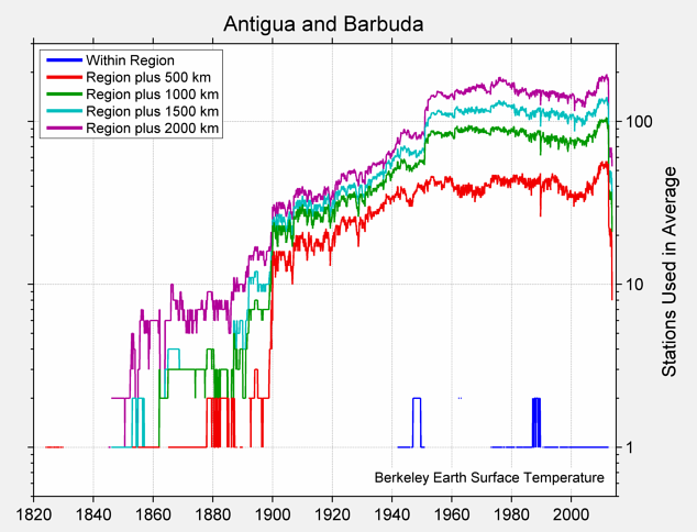 Antigua and Barbuda Station Counts