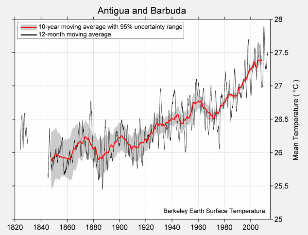Antigua and Barbuda Mean Temperature