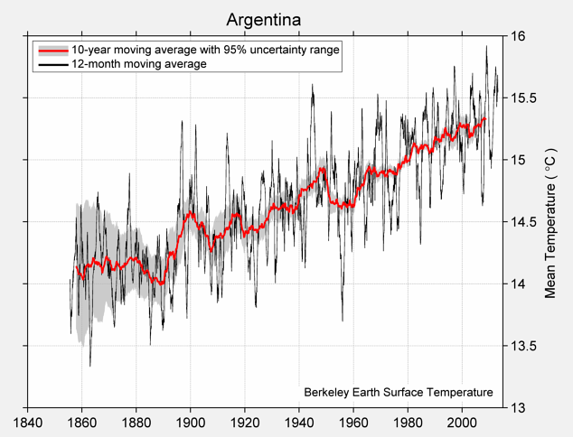 Argentina Mean Temperature