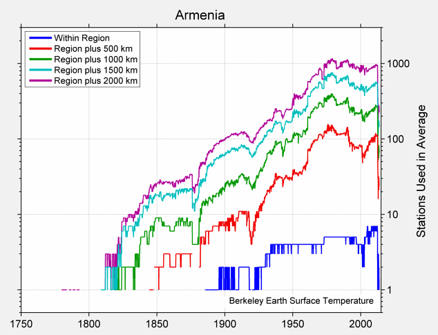 Armenia Station Counts