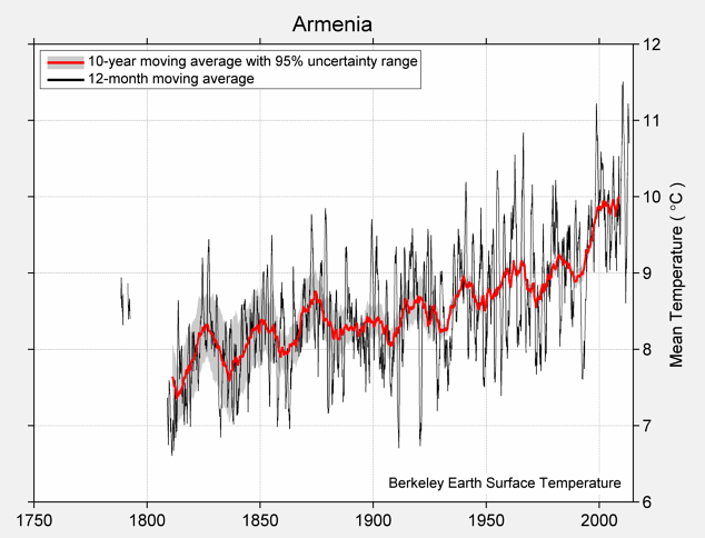 Armenia Mean Temperature