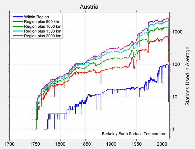 Austria Station Counts