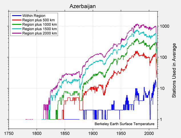 Azerbaijan Station Counts