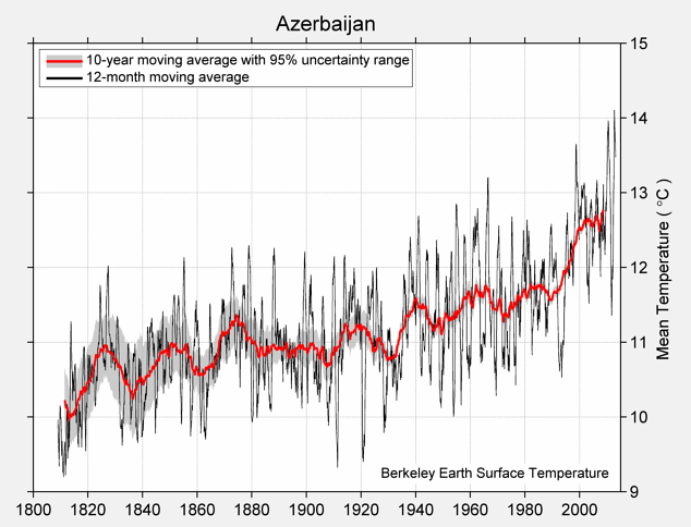 Azerbaijan Mean Temperature