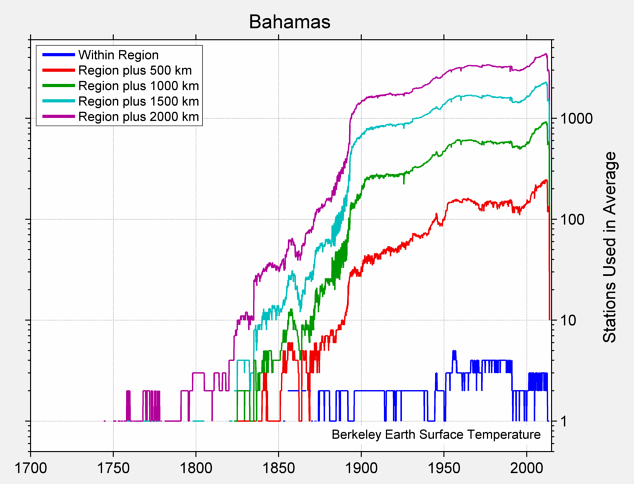 Bahamas Station Counts