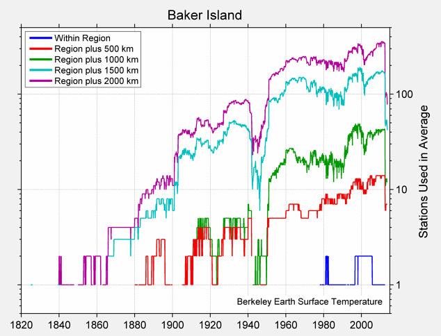 Baker Island Station Counts