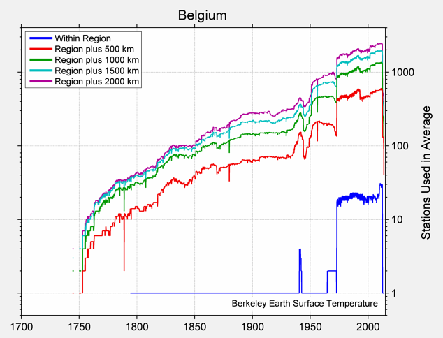 Belgium Station Counts