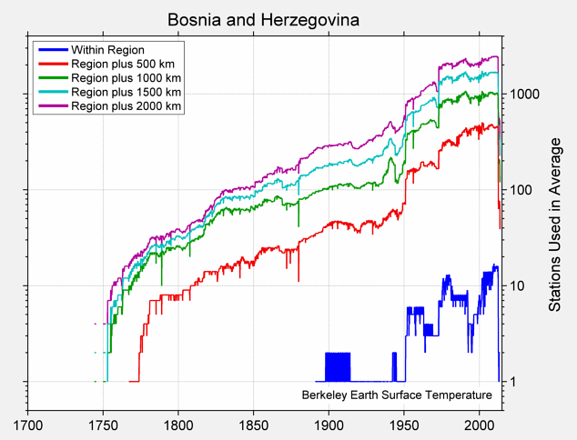 Bosnia and Herzegovina Station Counts