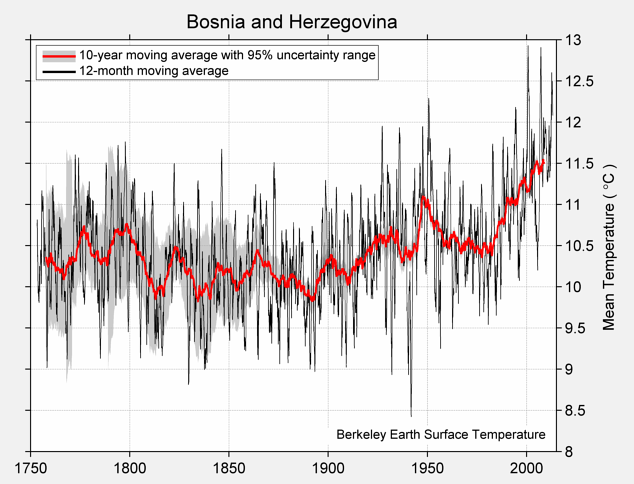 Bosnia and Herzegovina Mean Temperature