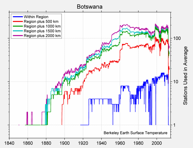 Botswana Station Counts