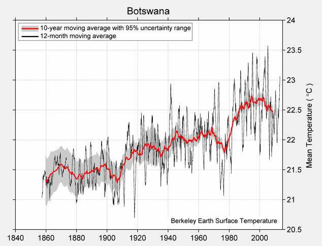Botswana Mean Temperature