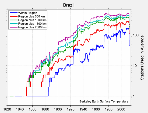 Brazil Station Counts