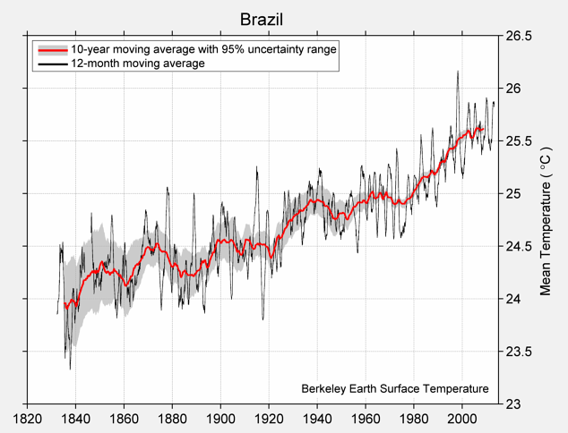 Brazil Mean Temperature