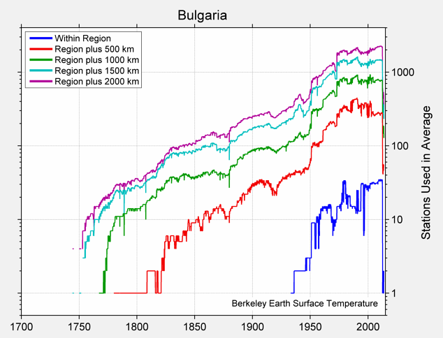 Bulgaria Station Counts