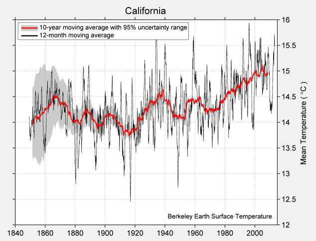 California Mean Temperature