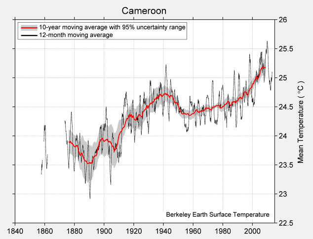 Cameroon Mean Temperature