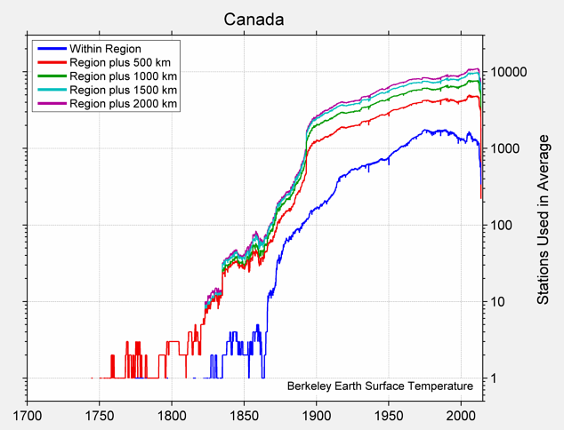 Canada Station Counts