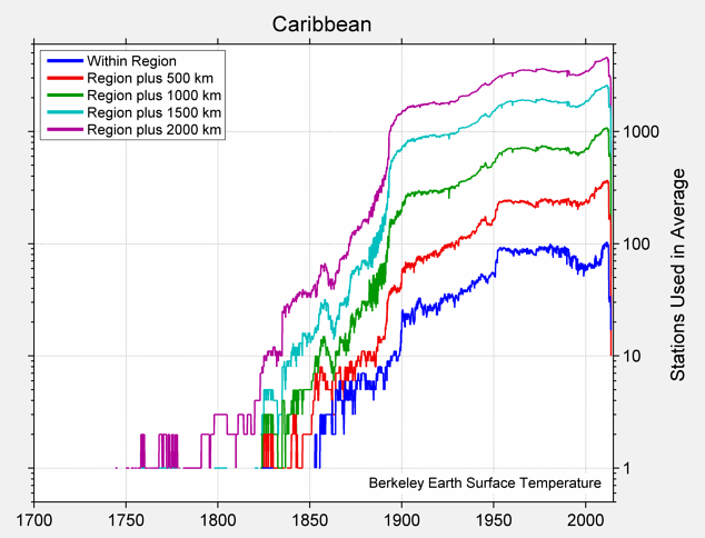 Caribbean Station Counts