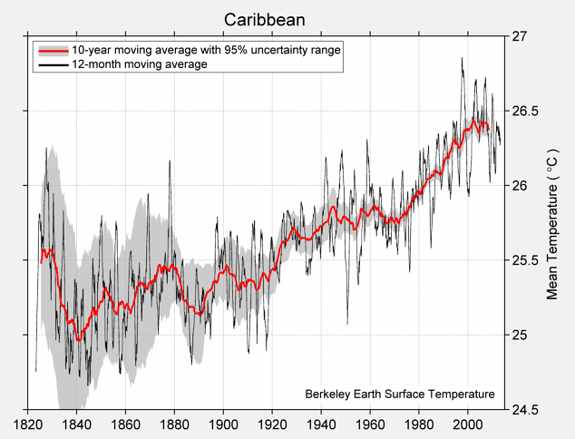 Caribbean Mean Temperature