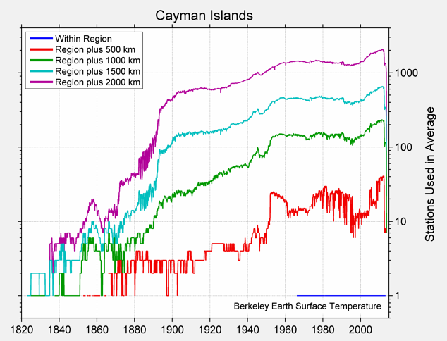 Cayman Islands Station Counts
