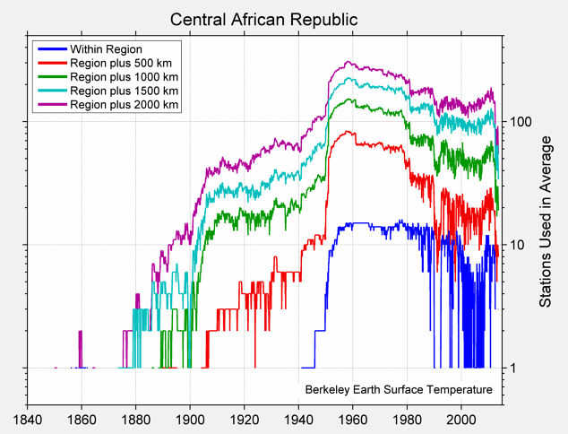 Central African Republic Station Counts