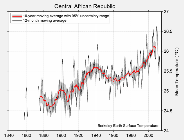 Central African Republic Mean Temperature