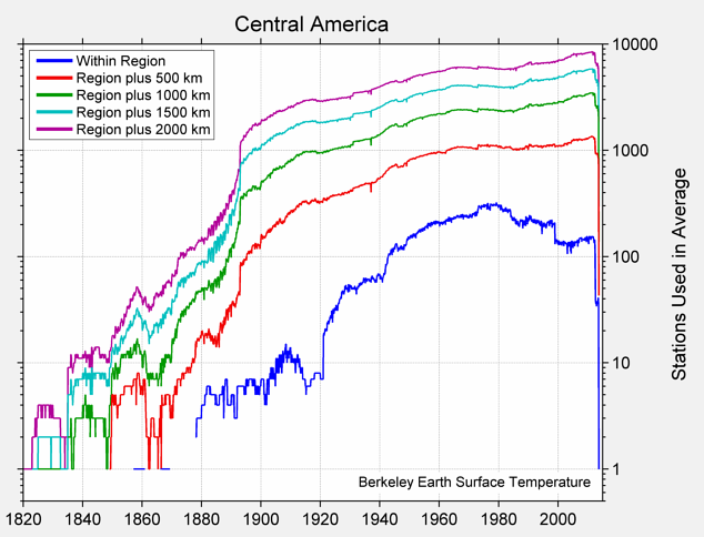 Central America Station Counts