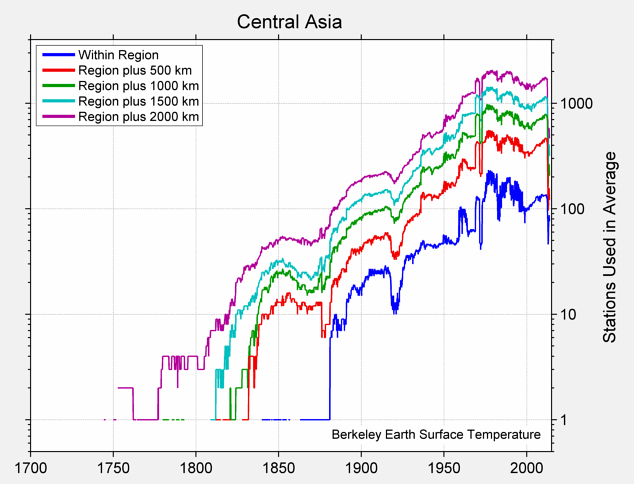 Central Asia Station Counts