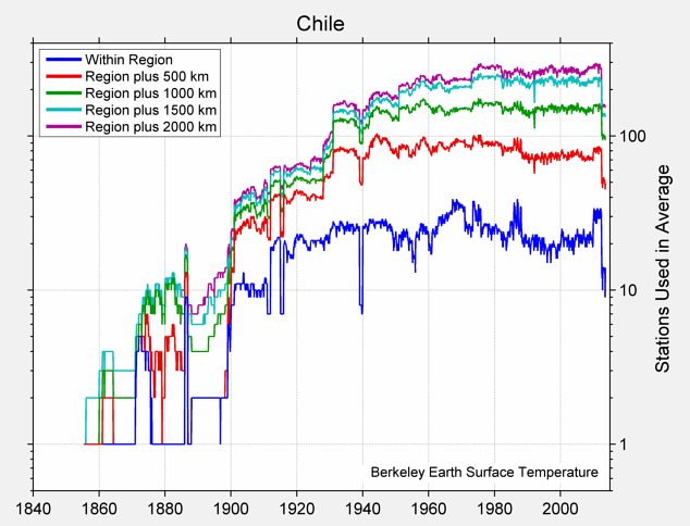 Chile Station Counts