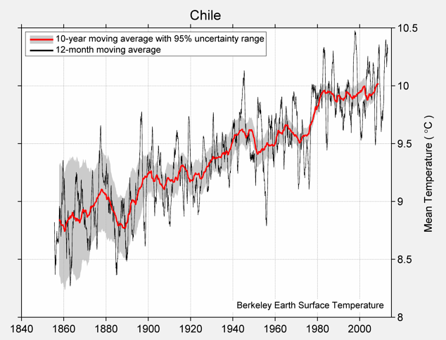 Chile Mean Temperature