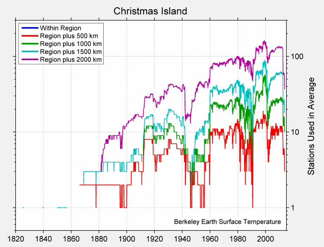 Christmas Island Station Counts