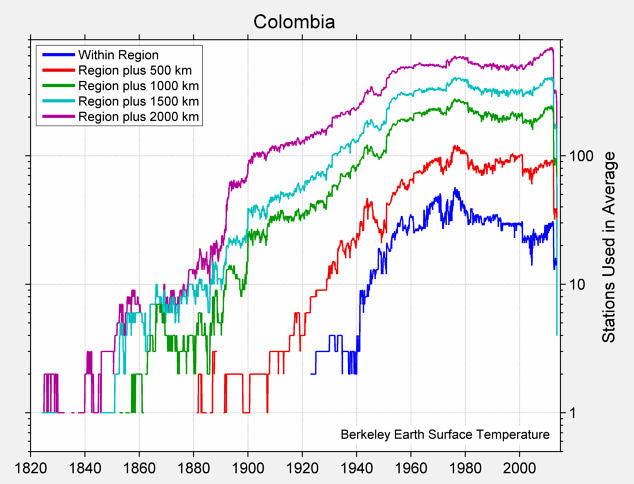 Colombia Station Counts