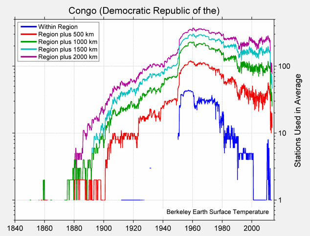 Congo (Democratic Republic of the) Station Counts