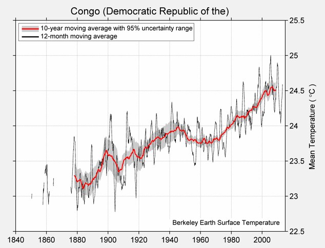Congo (Democratic Republic of the) Mean Temperature
