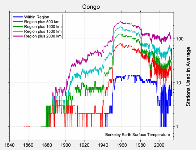 Congo Station Counts