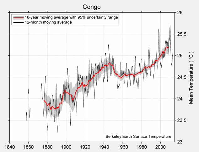 Congo Mean Temperature