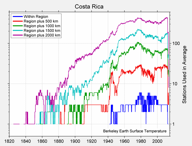 Costa Rica Station Counts