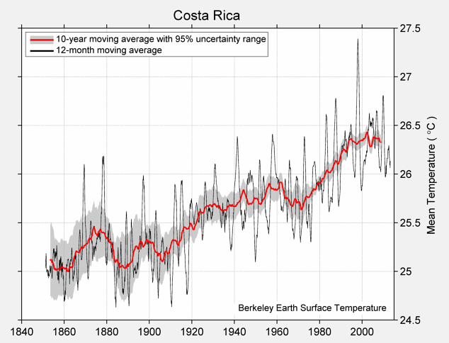 Costa Rica Mean Temperature