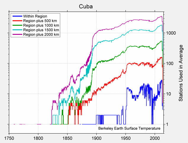 Cuba Station Counts
