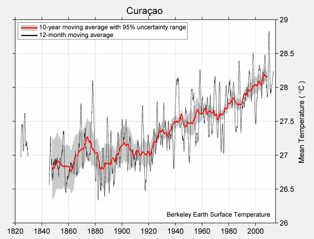 Curaçao Mean Temperature